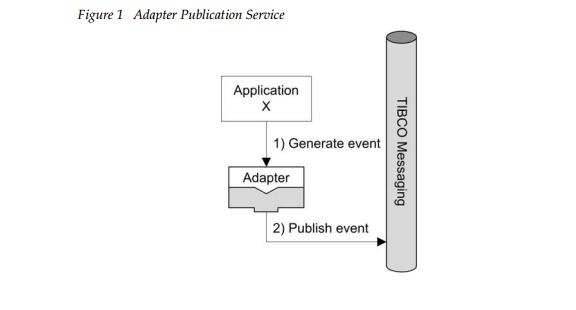 AdapterPublicationService