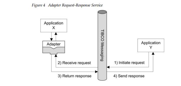 AdapterRequestResponseService