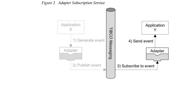 AdapterSubscriptionService