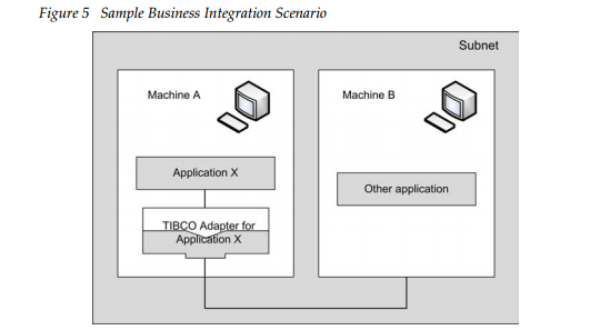 BusinessIntegration
