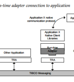 TIBCO Adapters FAQs – Hari's Technical Space