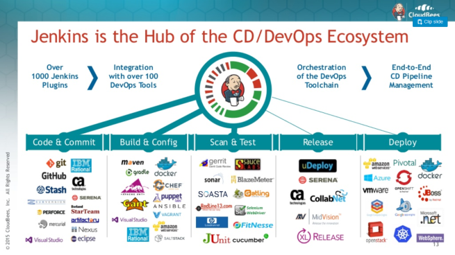 jenkins_is_the_hub_cd_devops
