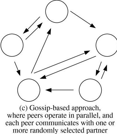 gossip-protocol-e1526457689553