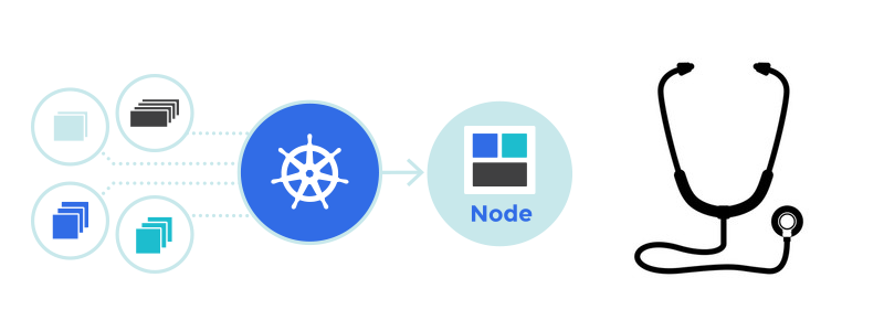 Image result for kubernetes health check